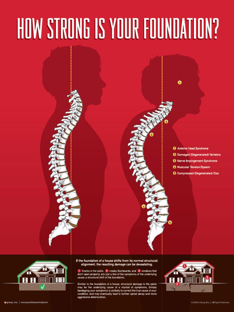 Revolutions Chiropractic - Structural Corrective Chiropractic - Graphic - 1